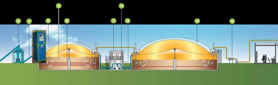 Biogas Anlagen